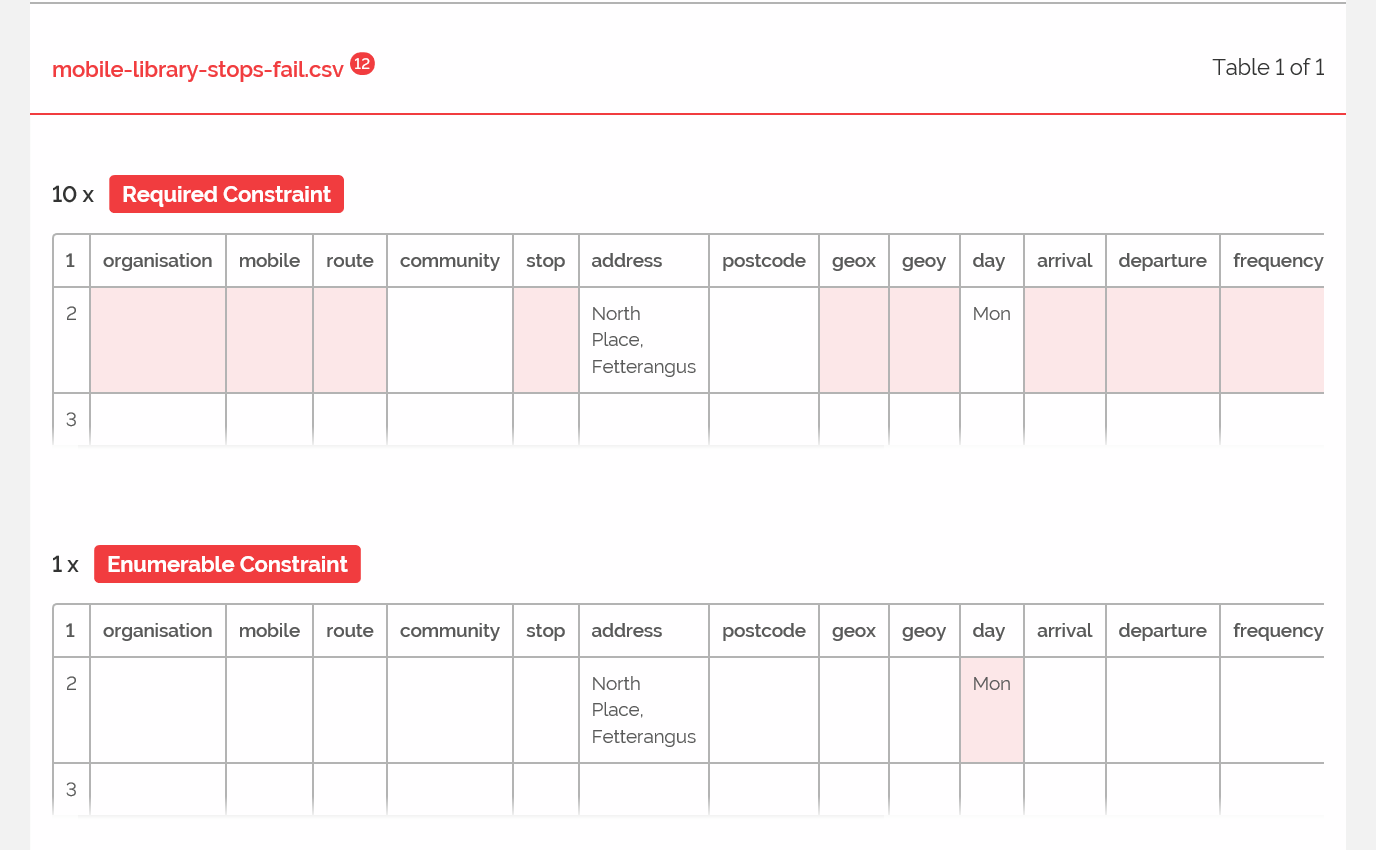 A screenshot of the Good Tables tool reporting an error.